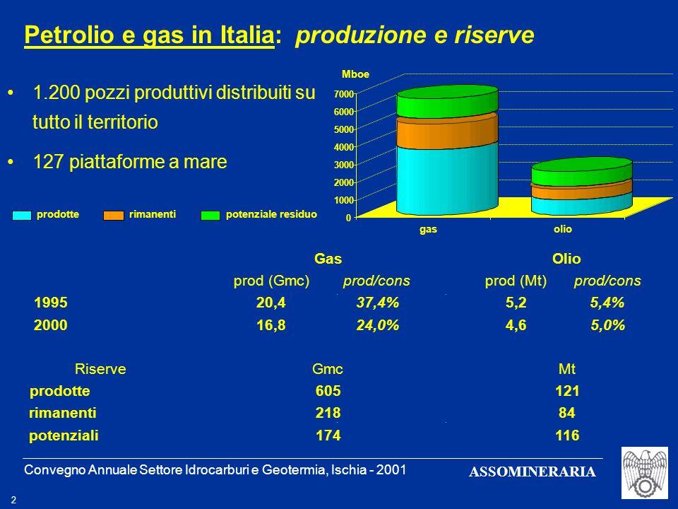 Petrolio e gas in Italia: produzione e riserve