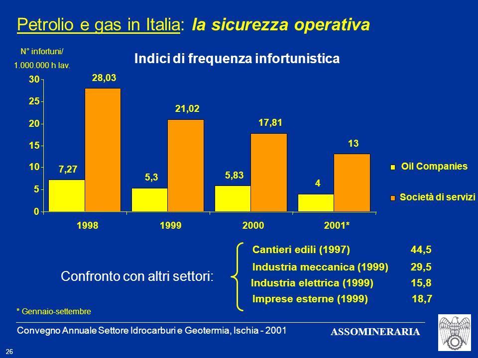 Petrolio e gas in Italia: la sicurezza operativa