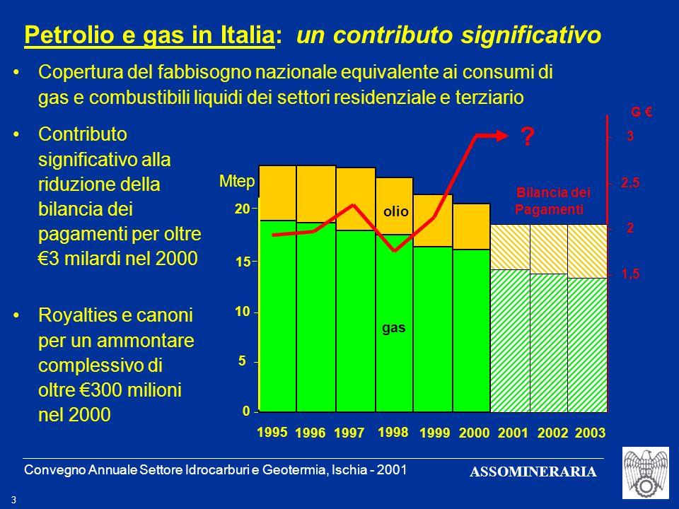 Petrolio e gas in Italia: un contributo significativo
