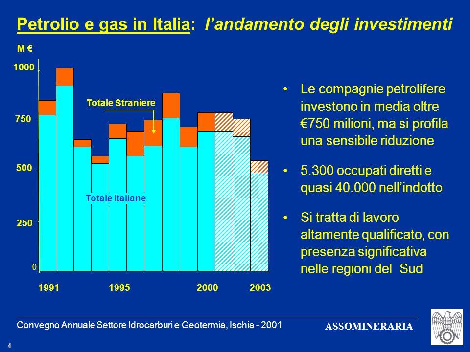 Petrolio e gas in Italia: l'andamento degli investimenti