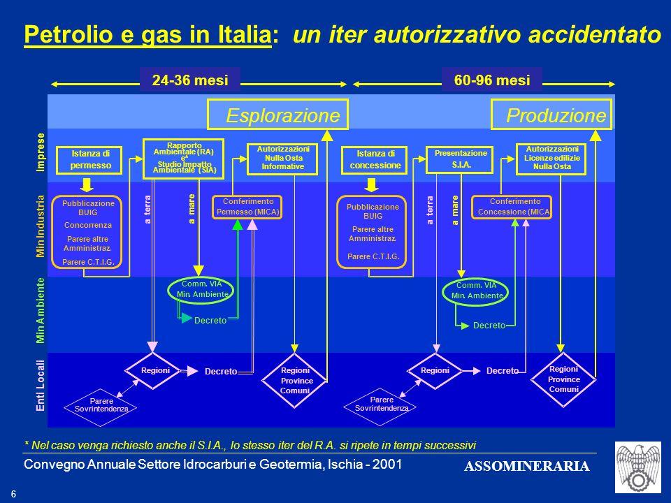 Petrolio e gas in Italia: un iter autorizzativo accidentato