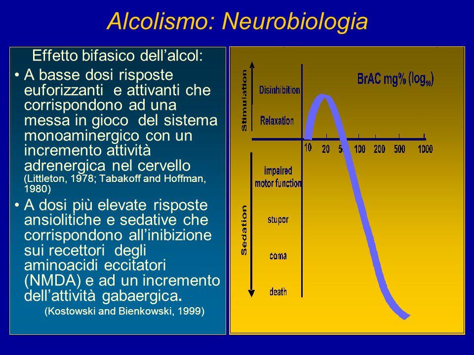 Alcolismo: Neurobiologia