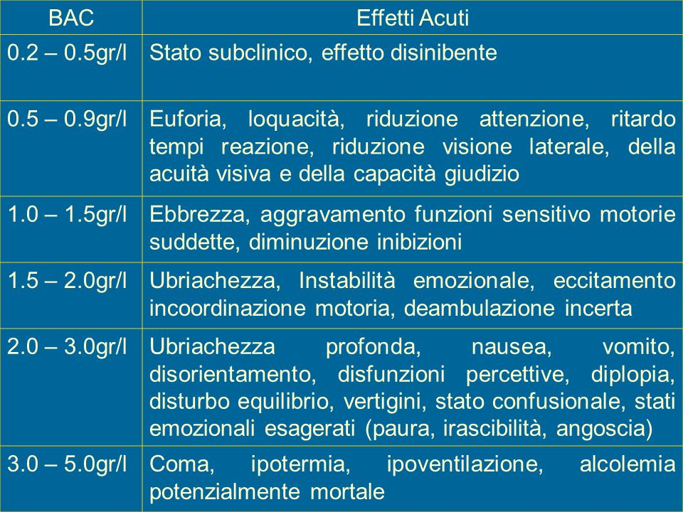 BAC Effetti Acuti. 0.2 – 0.5gr/l. Stato subclinico, effetto disinibente. 0.5 – 0.9gr/l.