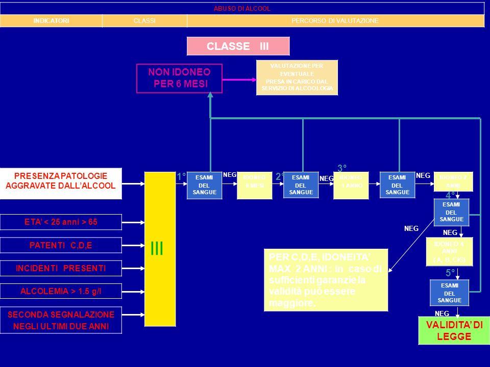 III CLASSE III NON IDONEO PER 6 MESI 3° 1° 2° 4°