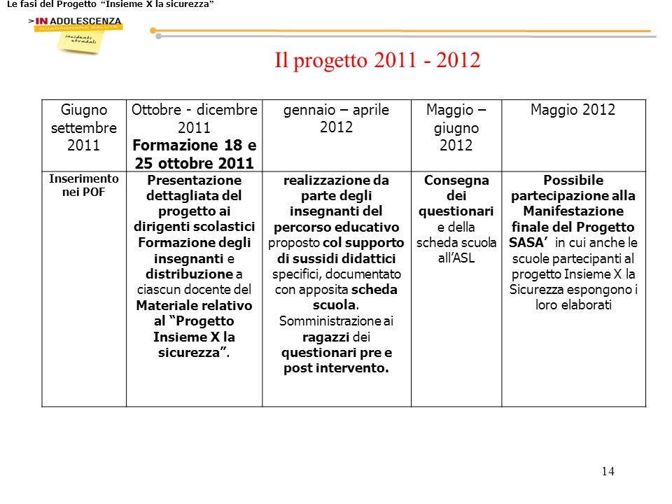 Il progetto 2011 - 2012 Giugno settembre 2011 Ottobre - dicembre 2011