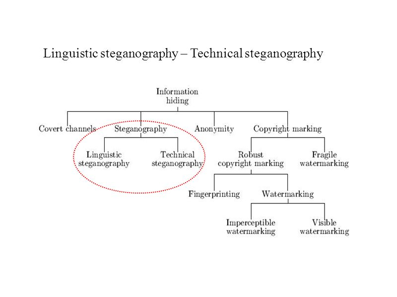 Linguistic steganography – Technical steganography