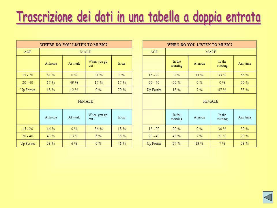 Trascrizione dei dati in una tabella a doppia entrata