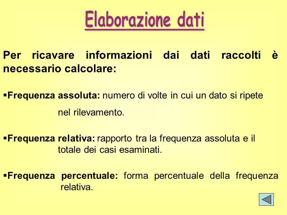 Elaborazione dati Per ricavare informazioni dai dati raccolti è necessario calcolare: Frequenza assoluta: numero di volte in cui un dato si ripete.