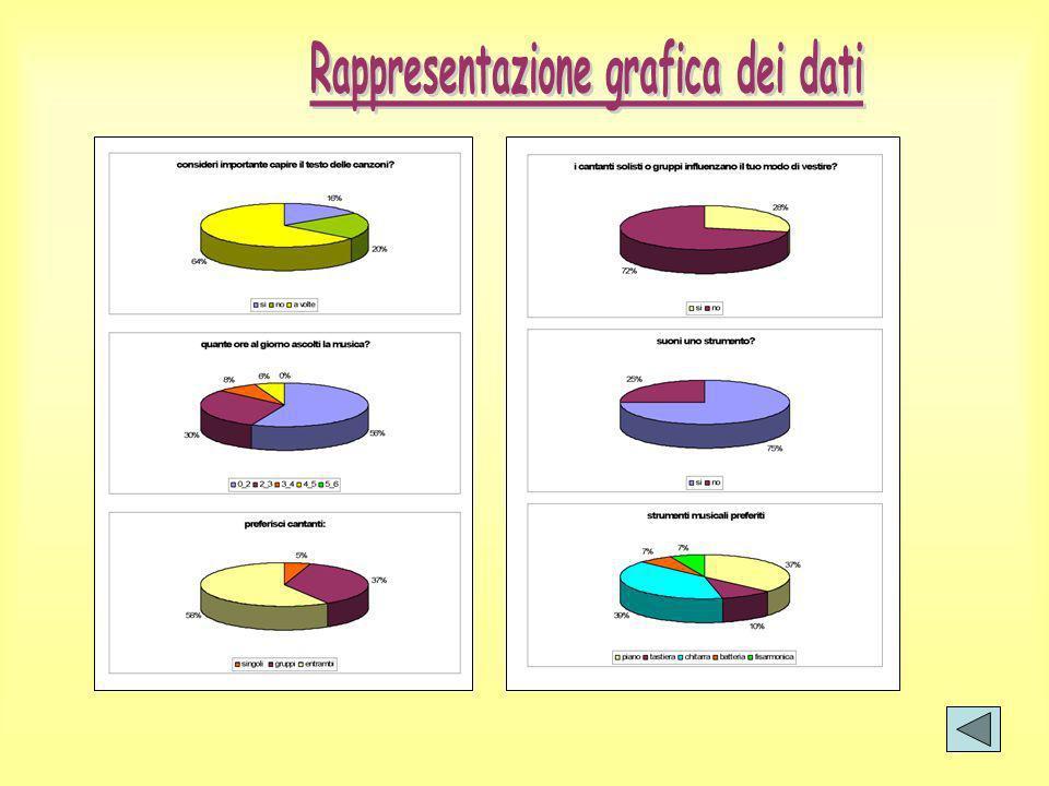 Rappresentazione grafica dei dati