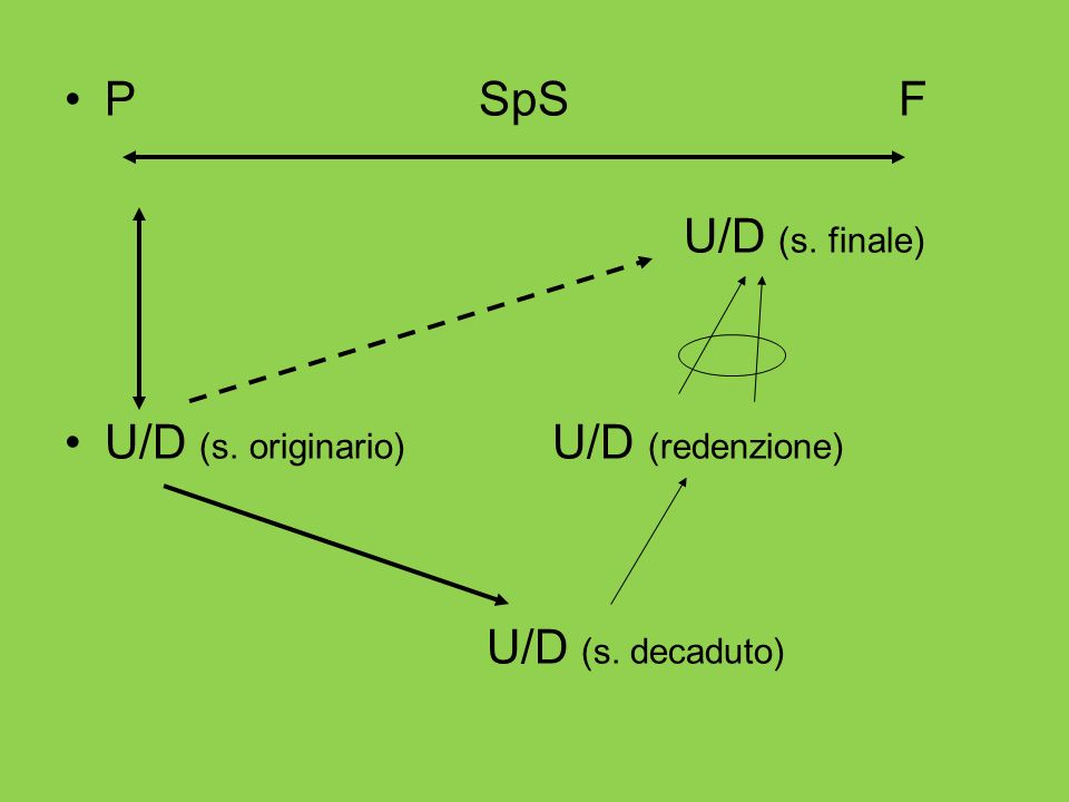 P SpS F U/D (s. finale) U/D (s. originario) U/D (redenzione)