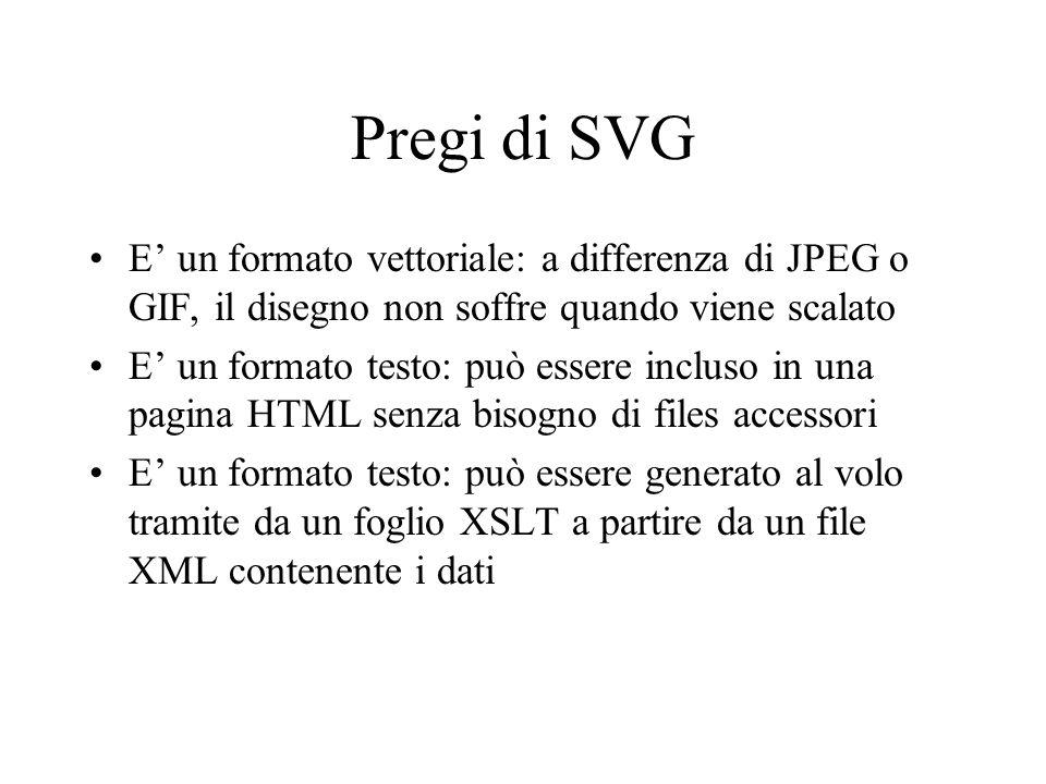 Pregi di SVG E' un formato vettoriale: a differenza di JPEG o GIF, il disegno non soffre quando viene scalato.