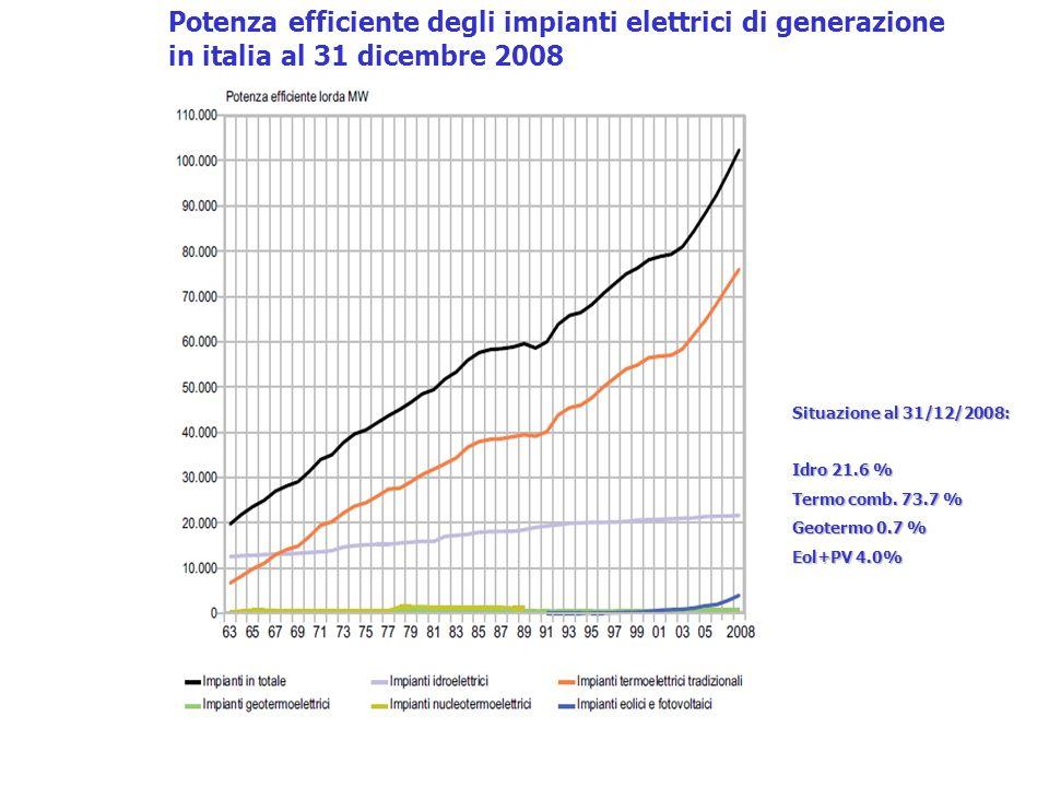 Potenza efficiente degli impianti elettrici di generazione in italia al 31 dicembre 2008