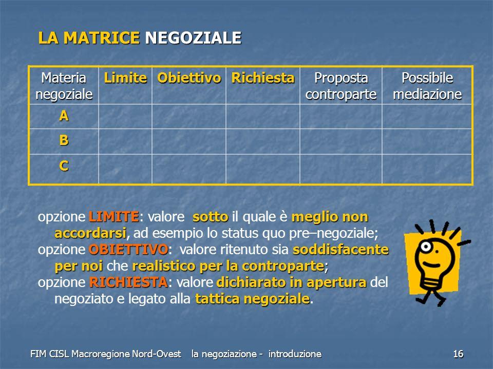 LA MATRICE NEGOZIALE Materia negoziale Limite Obiettivo Richiesta