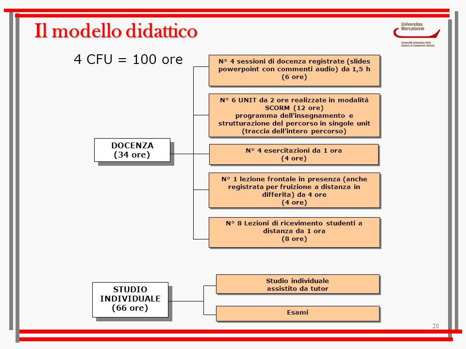 Il modello didattico 4 CFU = 100 ore DOCENZA (34 ore)