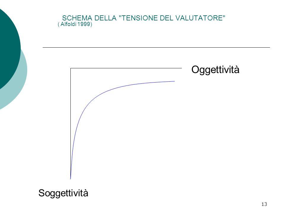 SCHEMA DELLA TENSIONE DEL VALUTATORE