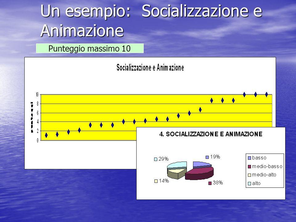 Un esempio: Socializzazione e Animazione