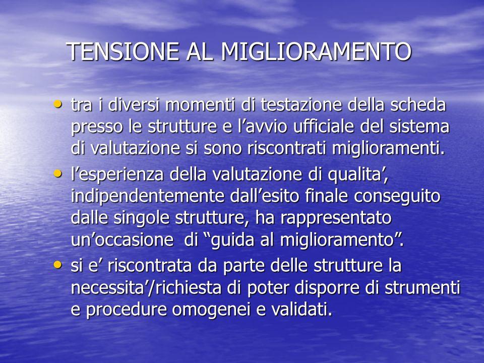 TENSIONE AL MIGLIORAMENTO