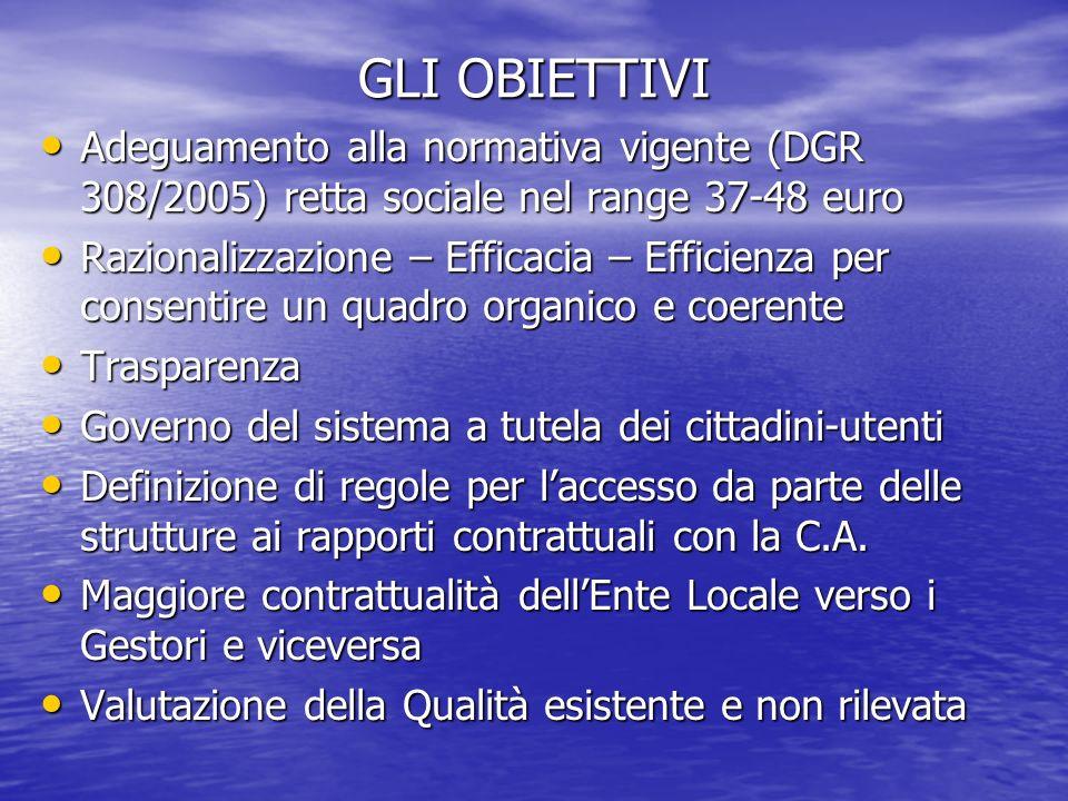 GLI OBIETTIVI Adeguamento alla normativa vigente (DGR 308/2005) retta sociale nel range 37-48 euro.