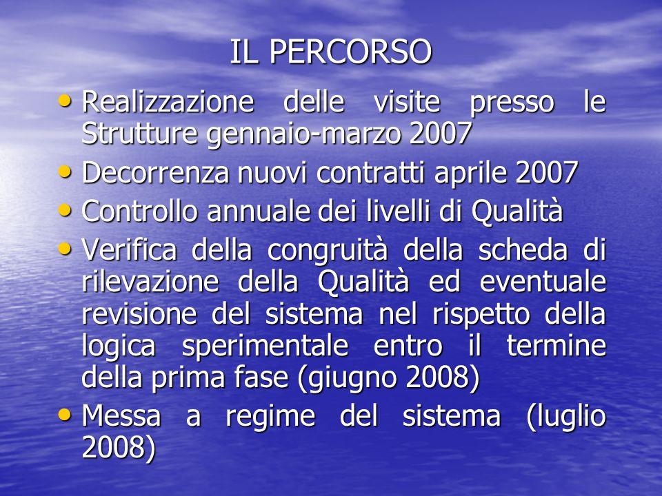 IL PERCORSO Realizzazione delle visite presso le Strutture gennaio-marzo 2007. Decorrenza nuovi contratti aprile 2007.
