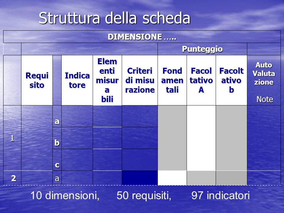 10 dimensioni, 50 requisiti, 97 indicatori