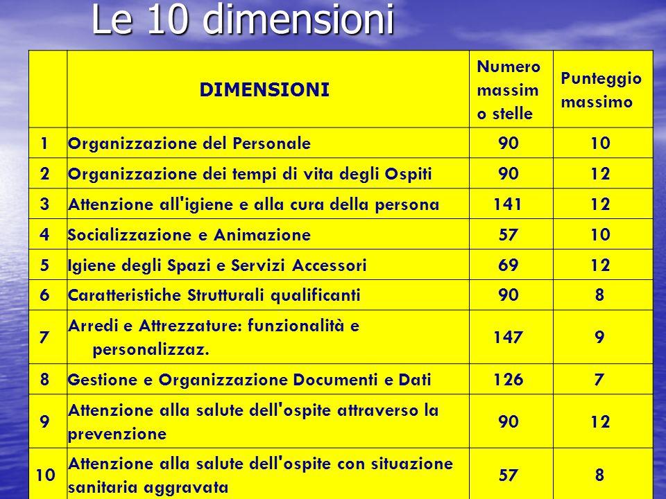 Le 10 dimensioni DIMENSIONI Numero massimo stelle Punteggio massimo 1
