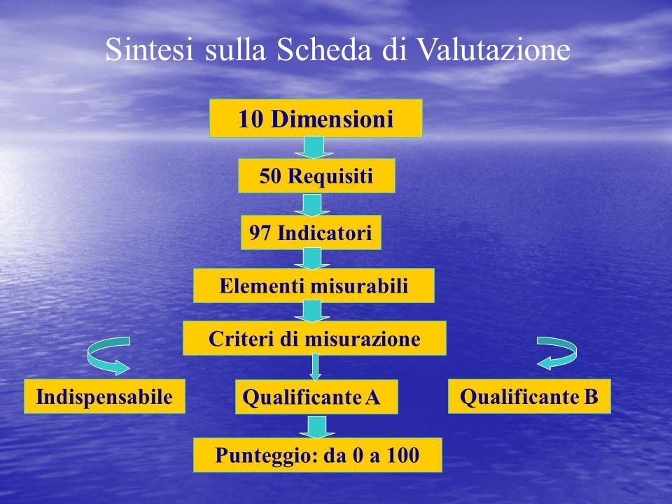 Criteri di misurazione