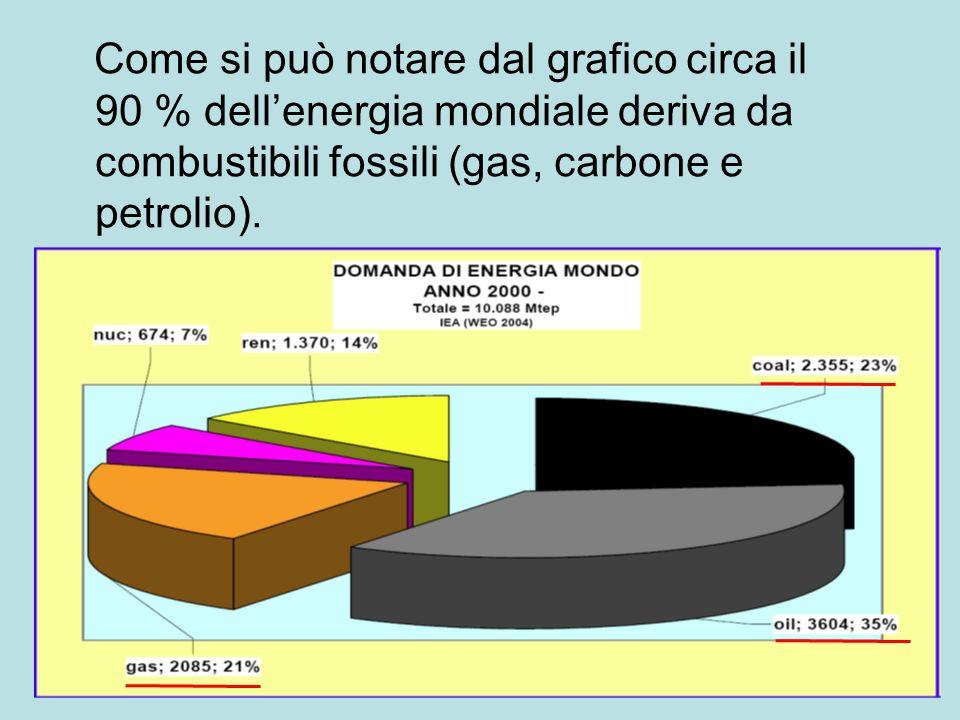 Come si può notare dal grafico circa il 90 % dell'energia mondiale deriva da combustibili fossili (gas, carbone e petrolio) .