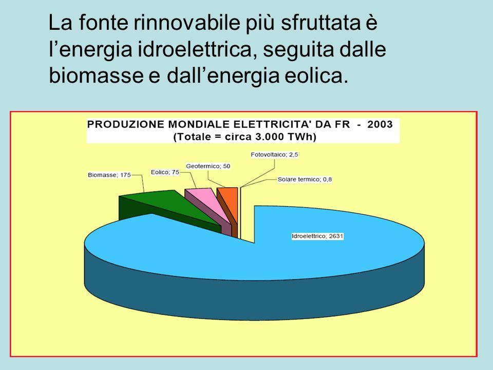 La fonte rinnovabile più sfruttata è l'energia idroelettrica, seguita dalle biomasse e dall'energia eolica.