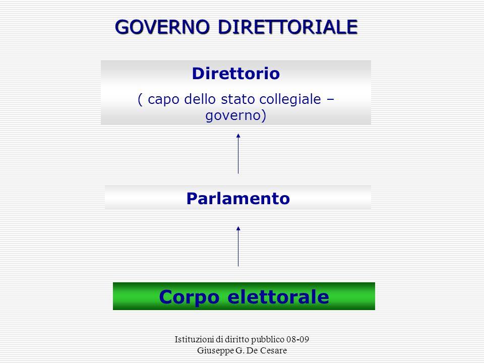 GOVERNO DIRETTORIALE Corpo elettorale Direttorio Parlamento