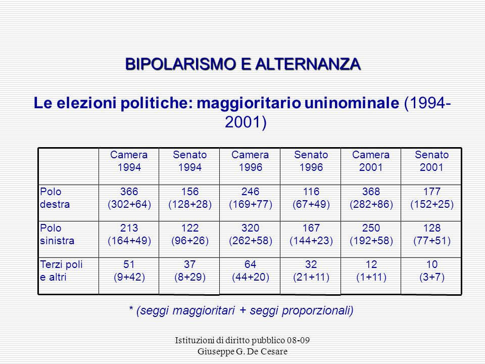 BIPOLARISMO E ALTERNANZA