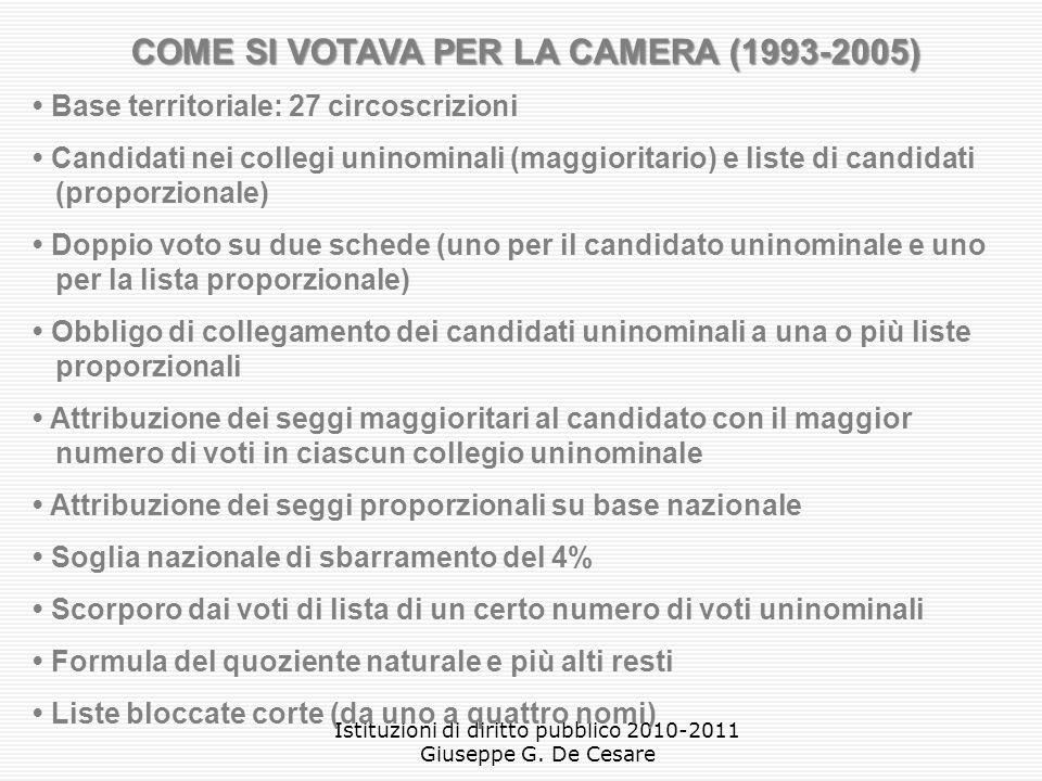 COME SI VOTAVA PER LA CAMERA (1993-2005)