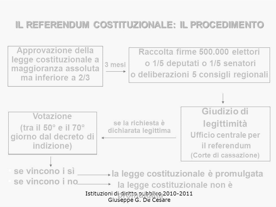 IL REFERENDUM COSTITUZIONALE: IL PROCEDIMENTO Giudizio di legittimità