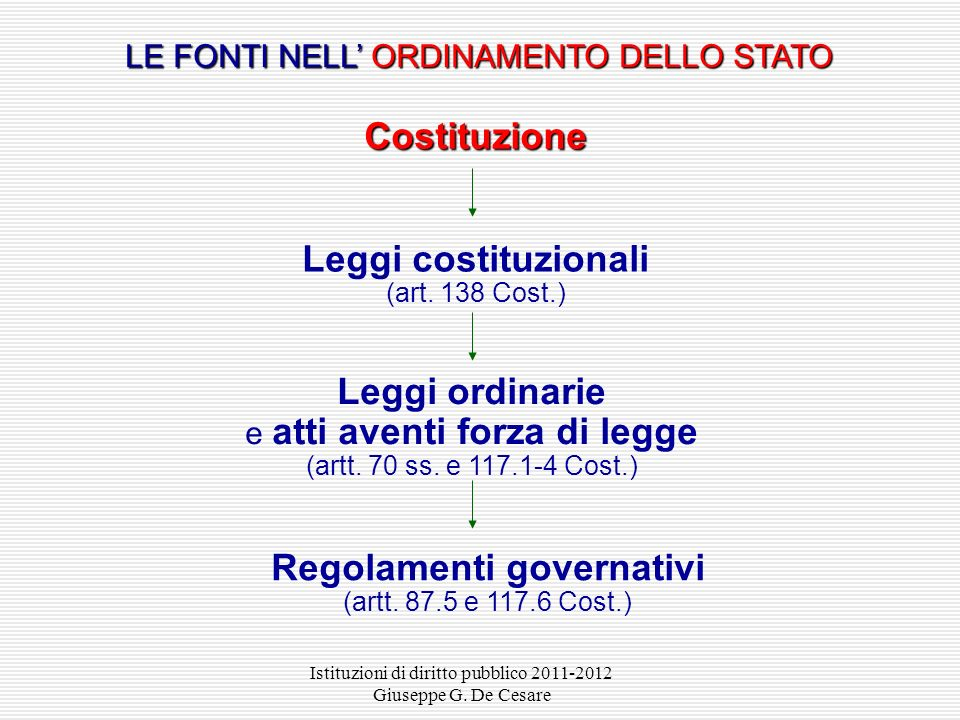 Leggi costituzionali (art. 138 Cost.)