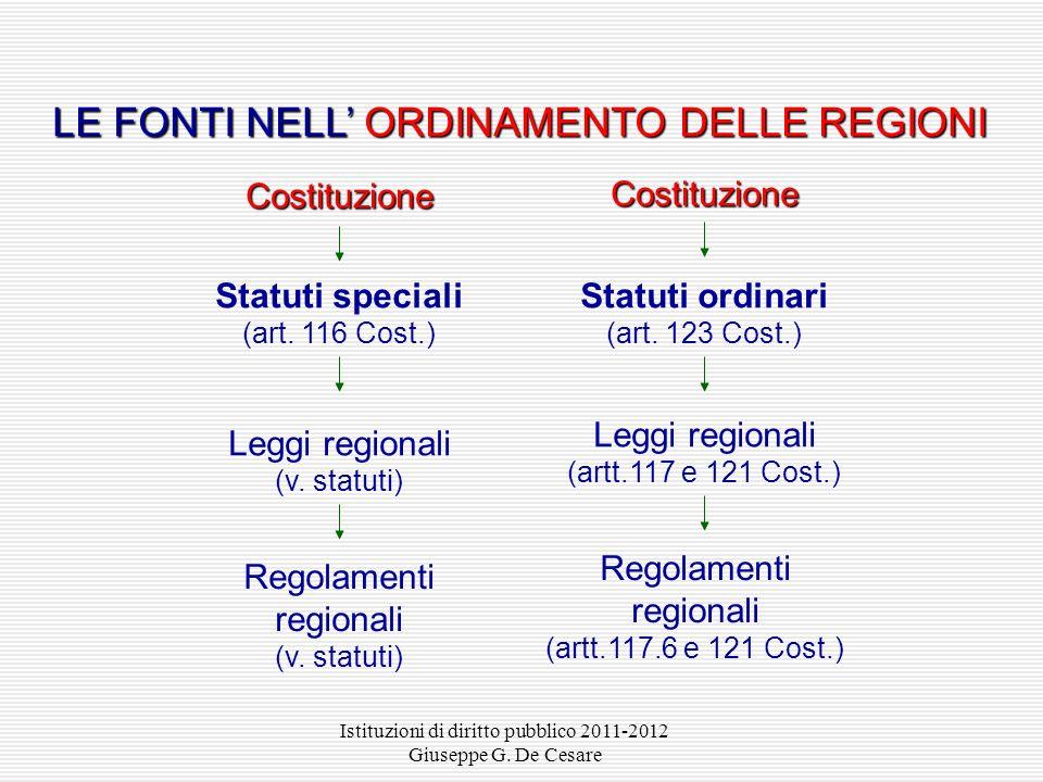 LE FONTI NELL' ORDINAMENTO DELLE REGIONI