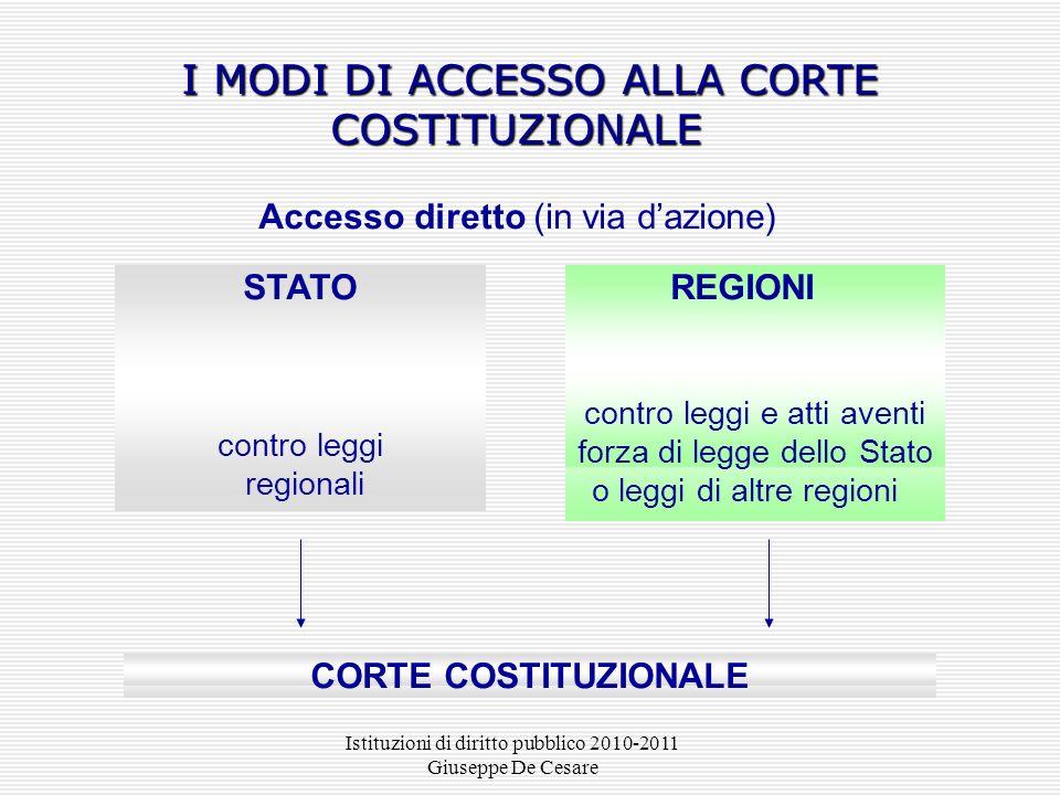 I MODI DI ACCESSO ALLA CORTE COSTITUZIONALE