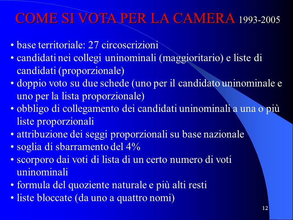 COME SI VOTA PER LA CAMERA 1993-2005