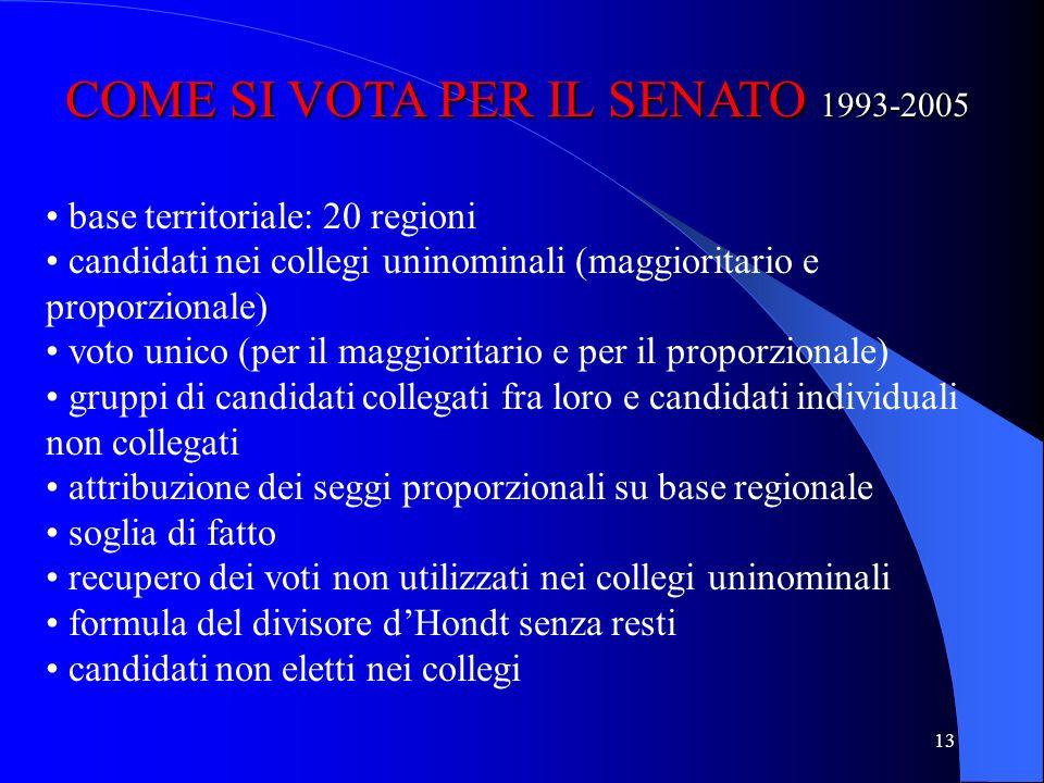 COME SI VOTA PER IL SENATO 1993-2005