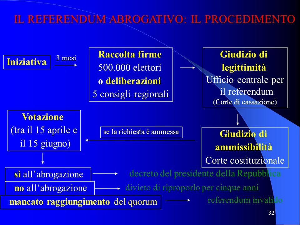 IL REFERENDUM ABROGATIVO: IL PROCEDIMENTO