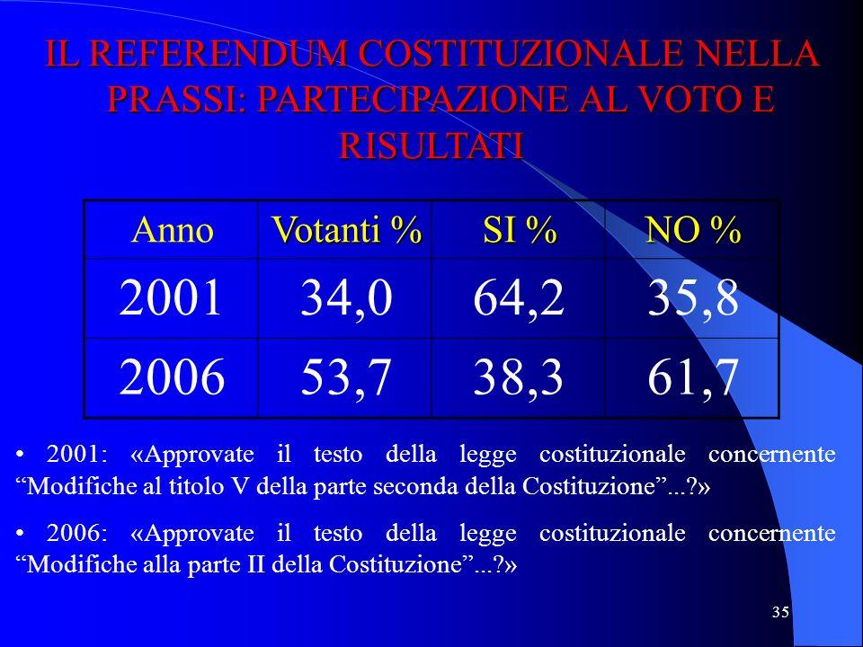 IL REFERENDUM COSTITUZIONALE NELLA PRASSI: PARTECIPAZIONE AL VOTO E RISULTATI