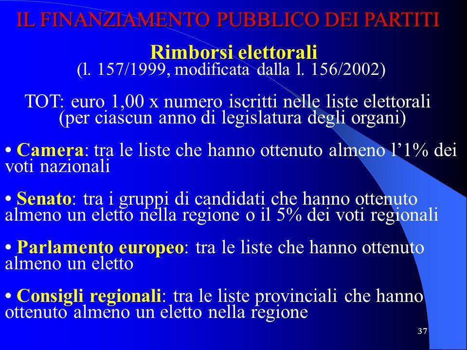 IL FINANZIAMENTO PUBBLICO DEI PARTITI Rimborsi elettorali