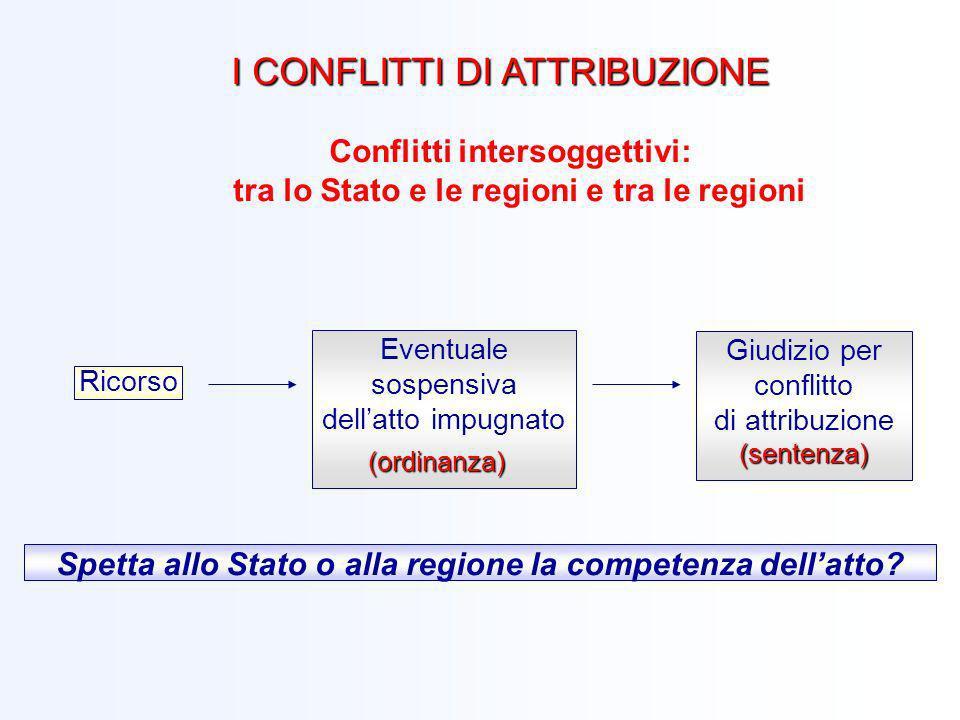 Conflitti intersoggettivi: tra lo Stato e le regioni e tra le regioni