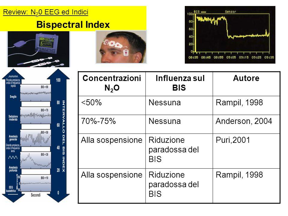 Bispectral Index Concentrazioni N2O Influenza sul BIS Autore <50%