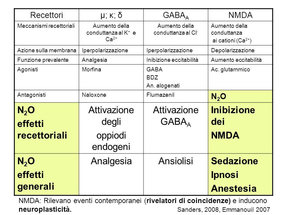 effetti recettoriali Attivazione degli oppiodi endogeni Attivazione