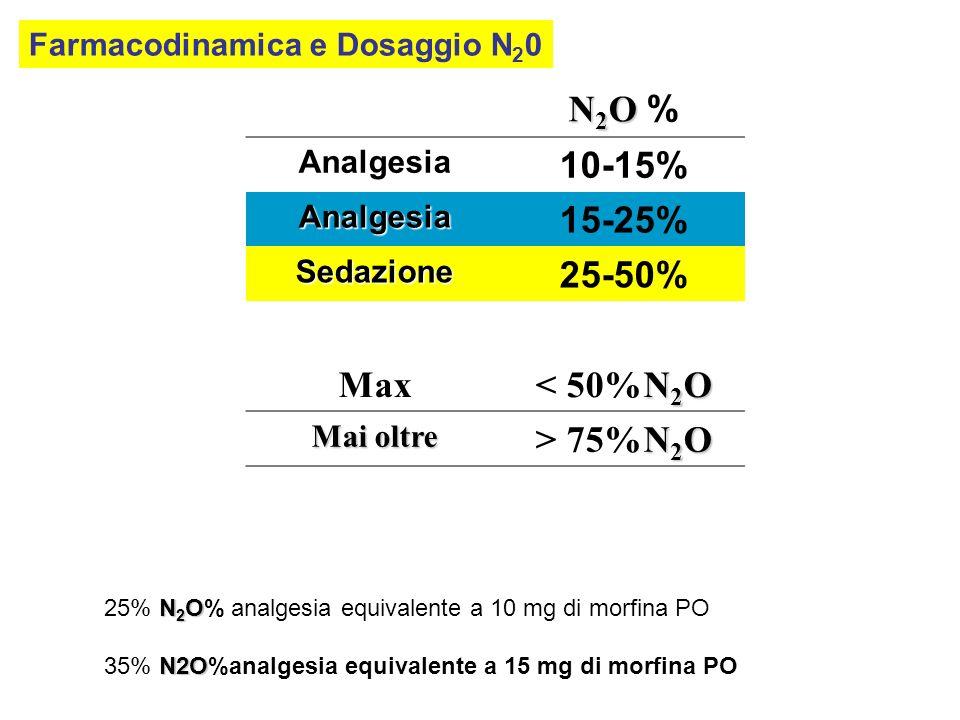 N2O % 10-15% 15-25% 25-50% Max < 50%N2O > 75%N2O
