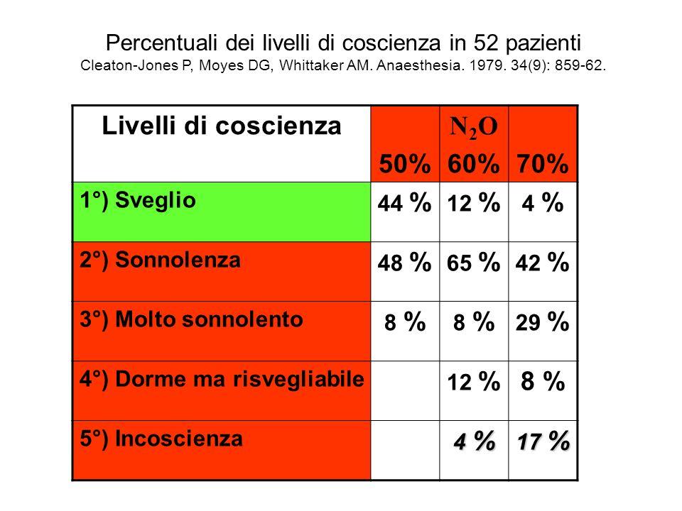 Percentuali dei livelli di coscienza in 52 pazienti