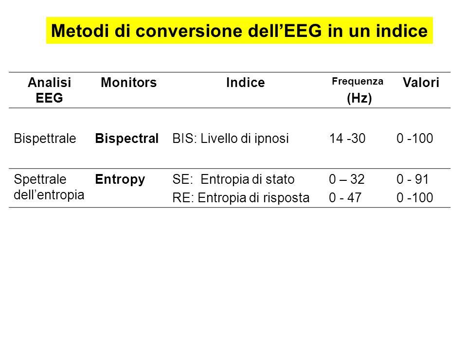 Metodi di conversione dell'EEG in un indice