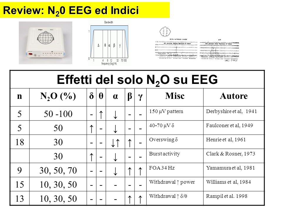 Effetti del solo N2O su EEG