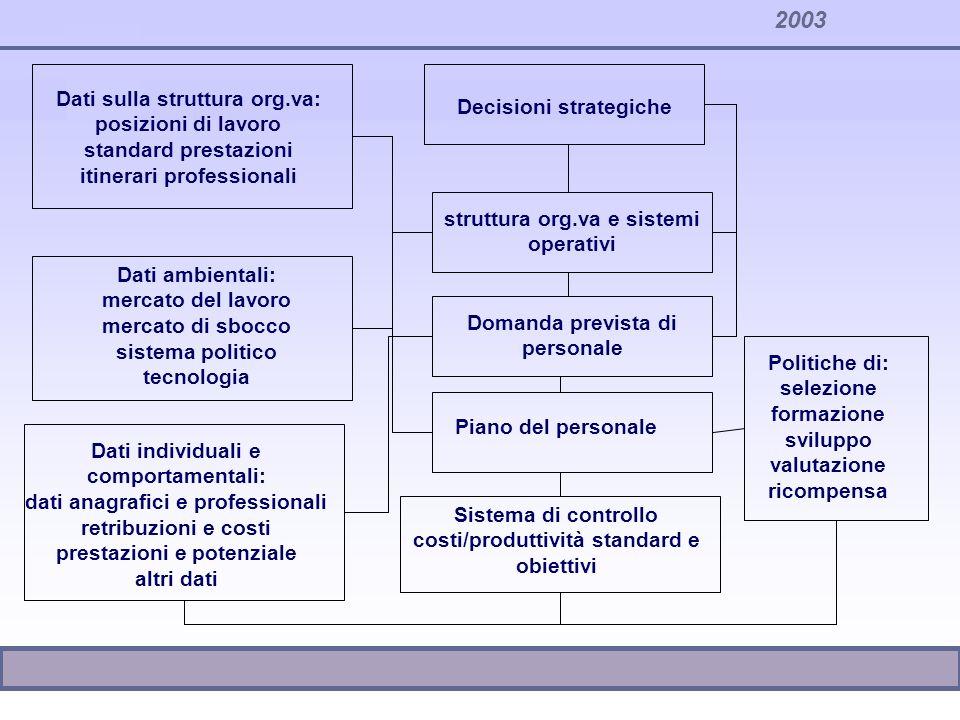 Dati sulla struttura org.va: posizioni di lavoro standard prestazioni