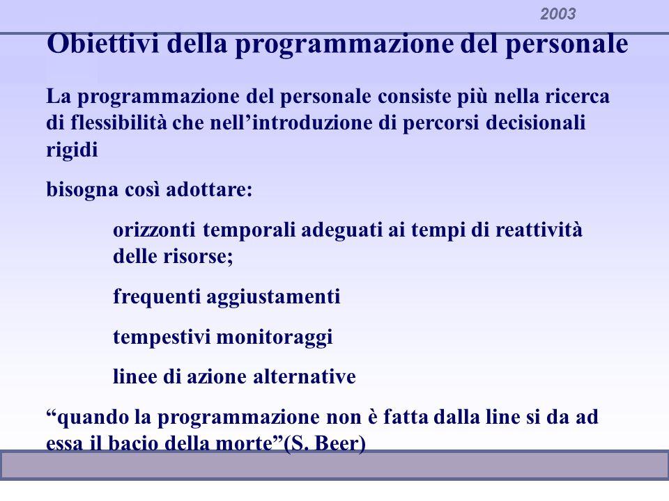 Obiettivi della programmazione del personale