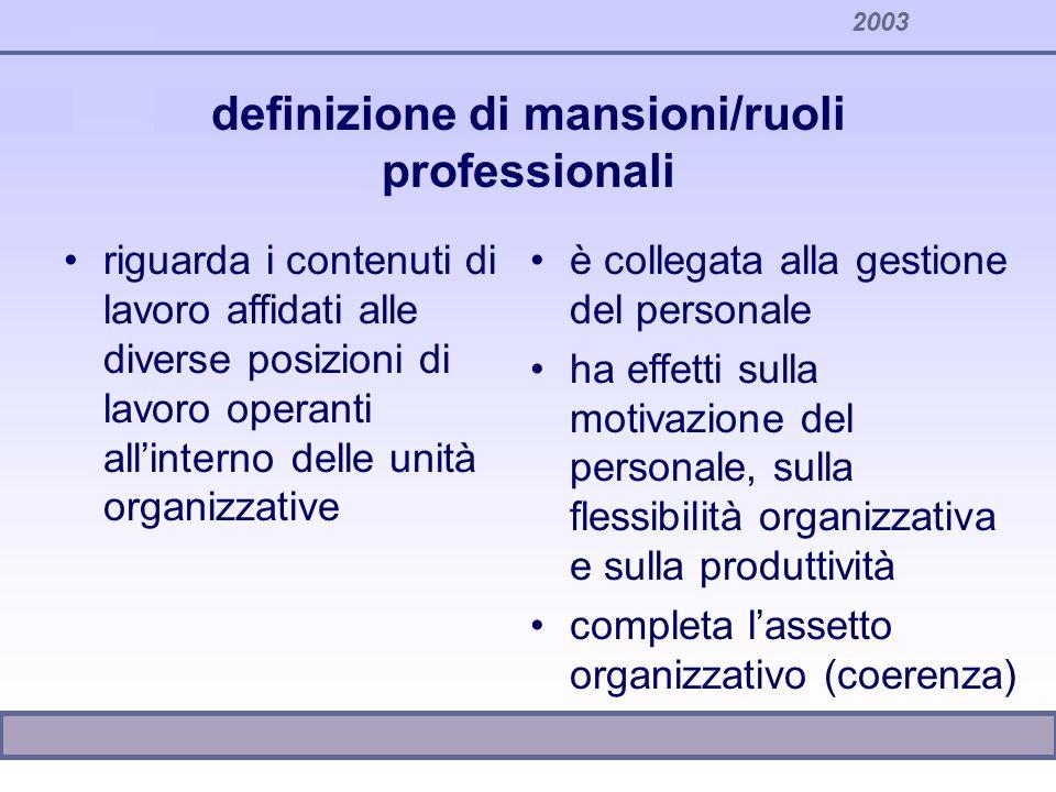 definizione di mansioni/ruoli professionali